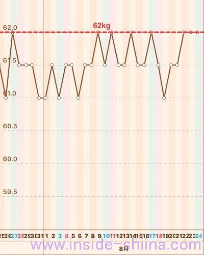 40代の糖質制限2019年8月第4週体重推移グラフ