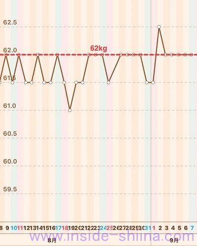 40代の糖質制限2019年9月第1週体重推移グラフ