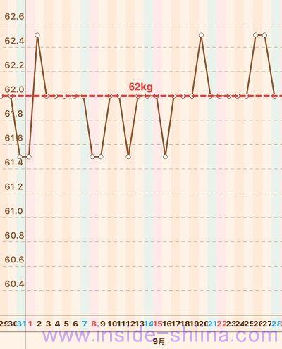 40代の糖質制限2019年9月第4週体重推移グラフ