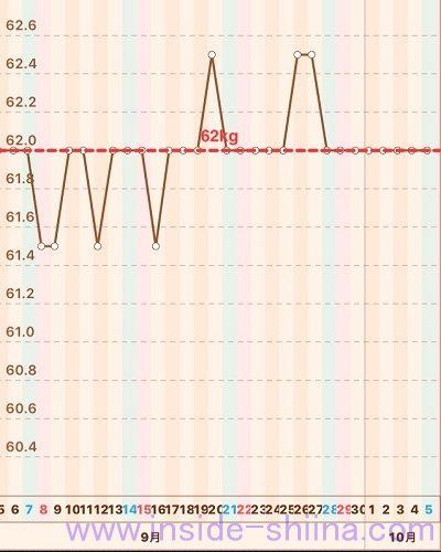 40代の糖質制限2019年9月第5週体重推移グラフ