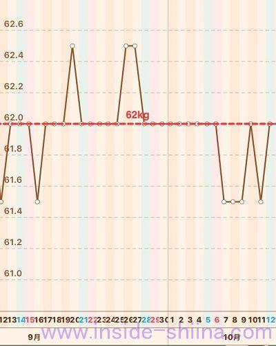 40代の糖質制限2019年10月第2週体重推移グラフ