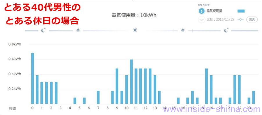 楽天でんき 電気使用量のグラフ