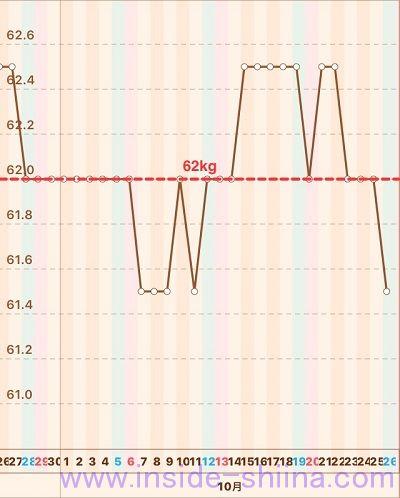 40代の糖質制限2019年10月第4週体重推移グラフ