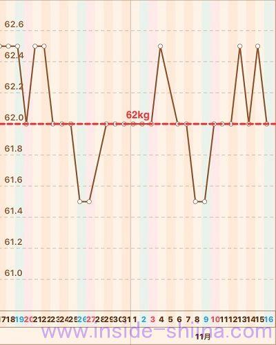 40代の糖質制限2019年11月第3週体重推移グラフ