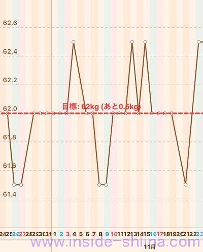 40代の糖質制限2019年11月第4週体重推移グラフ