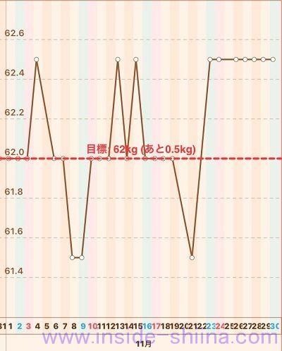 40代の糖質制限2019年11月第5週体重推移グラフ