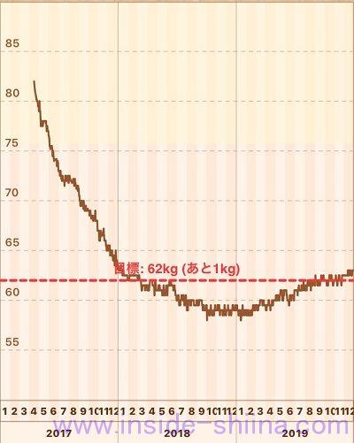 糖質制限 開始3年目の体重推移
