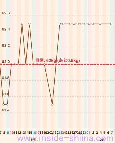 40代の糖質制限2019年12月第1週体重推移グラフ