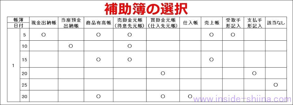 日商簿記3級「補助簿の選択」問題の解き方のコツ