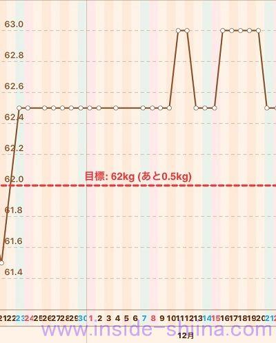 40代の糖質制限2019年12月第3週体重推移グラフ