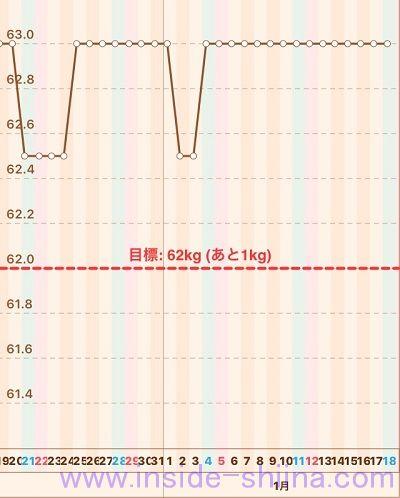 40代の糖質制限2020年1月第3週体重推移グラフ