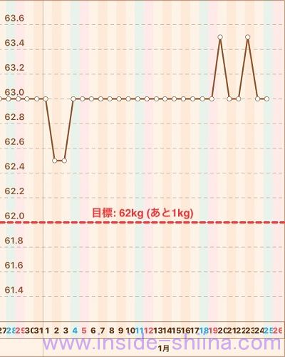 40代の糖質制限2020年1月第4週体重推移グラフ