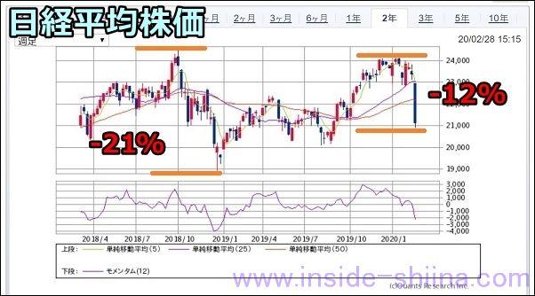 2020年2月、日経平均株価の推移