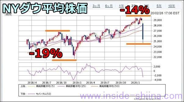 2020年2月、NYダウ平均株価の推移