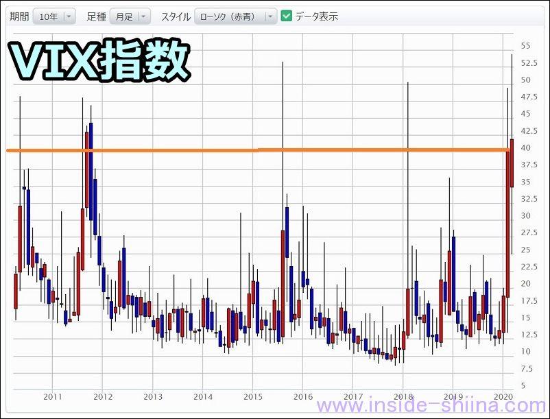 過去10年間のVIX指数チャート