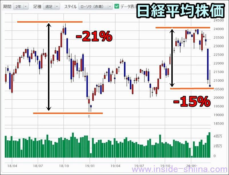 日経平均株価の下落