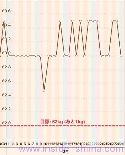 40代の糖質制限2020年2月第5週体重推移グラフ