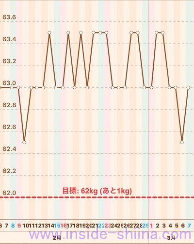 40代の糖質制限2020年3月第1週体重推移グラフ