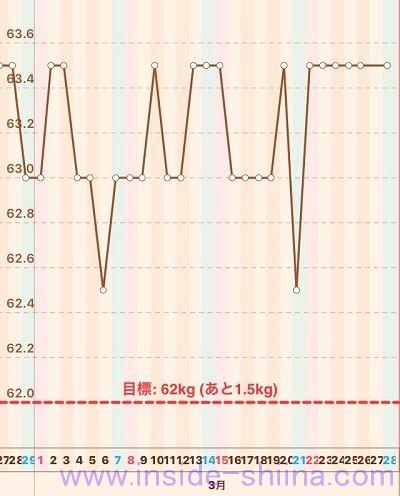 40代の糖質制限2020年3月第4週体重推移グラフ