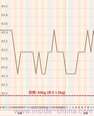 40代の糖質制限2020年5月第2週体重推移グラフ
