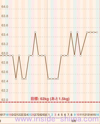 40代の糖質制限2020年5月第3週体重推移グラフ
