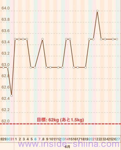40代の糖質制限2020年6月第4週体重推移グラフ