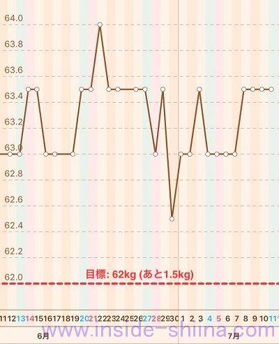 40代の糖質制限2020年7月第2週体重推移グラフ