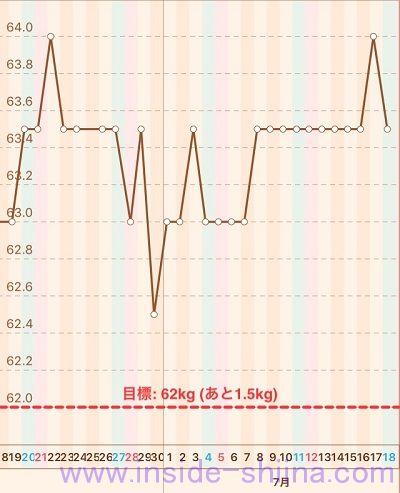 40代の糖質制限2020年7月第3週体重推移グラフ