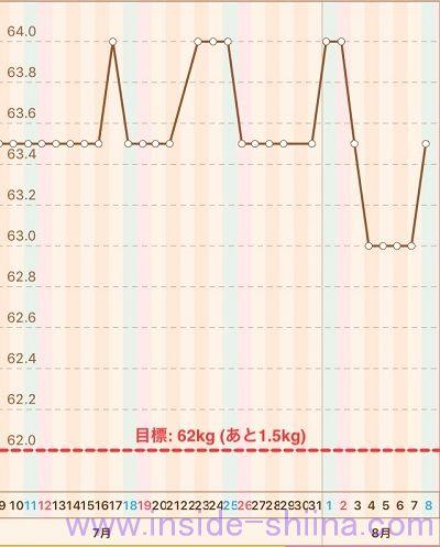 40代の糖質制限2020年8月第2週体重推移グラフ