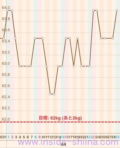 40代の糖質制限2020年8月第5週体重推移グラフ