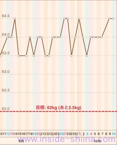 40代の糖質制限2020年10月第2週体重推移グラフ