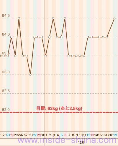 40代の糖質制限2020年12月第3週体重推移グラフ