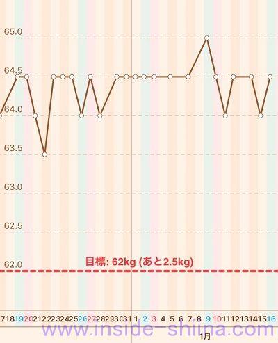 40代の糖質制限2021年1月第3週体重推移グラフ