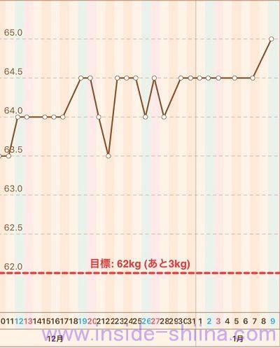 40代の糖質制限2021年1月第2週体重推移グラフ