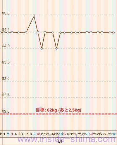 40代の糖質制限2021年1月第5週体重推移グラフ