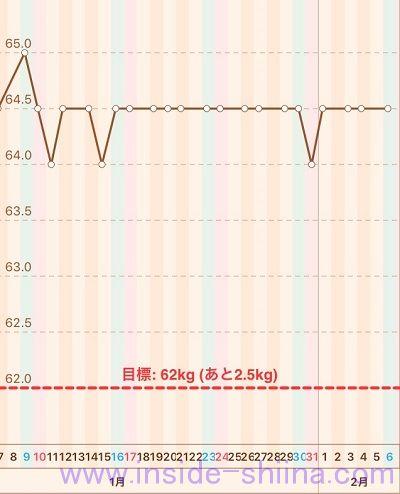 40代の糖質制限2021年2月第1週体重推移グラフ