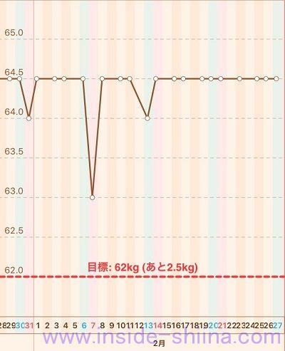 40代の糖質制限2021年2月第4週体重推移グラフ