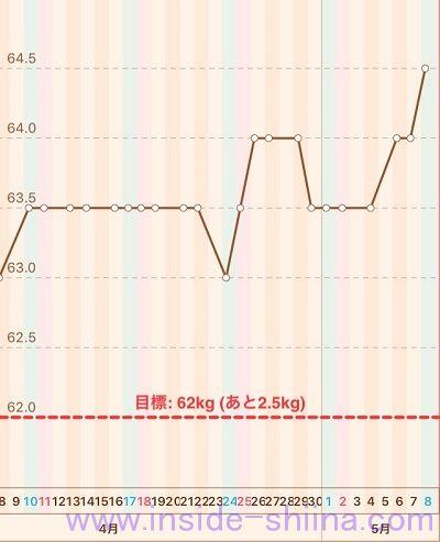 40代の糖質制限2021年5月第2週体重推移グラフ