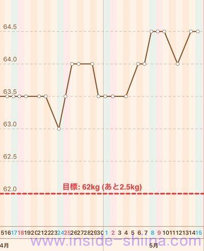 40代の糖質制限2021年5月第3週体重推移グラフ