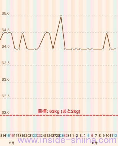 40代の糖質制限2021年6月第2週体重推移グラフ