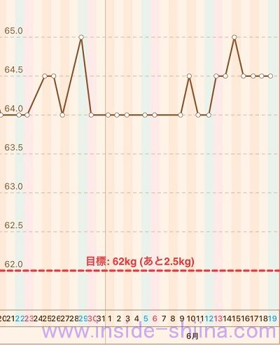 40代の糖質制限2021年6月第3週体重推移グラフ
