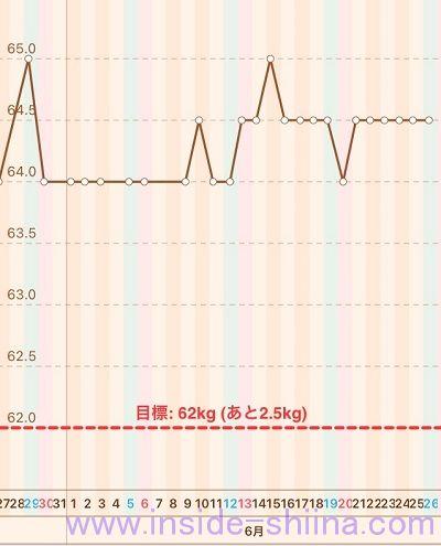 40代の糖質制限2021年6月第4週体重推移グラフ