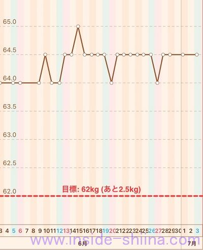 40代の糖質制限2021年7月第1週体重推移グラフ