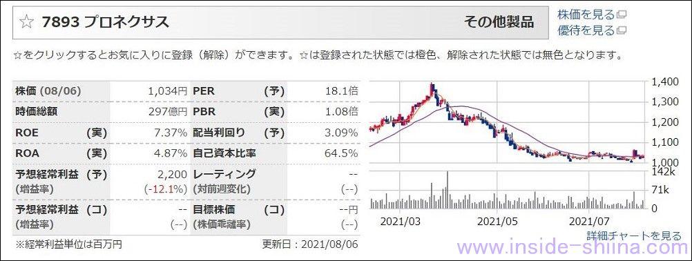 プロネクサス(7893):配当利回り3.56%