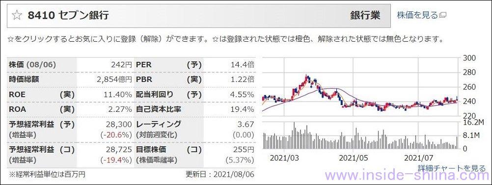 セブン銀行(8410):配当利回り4.76%