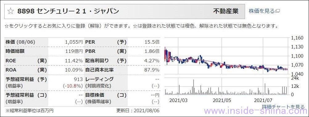 センチュリー21(8898):配当利回り4.28%