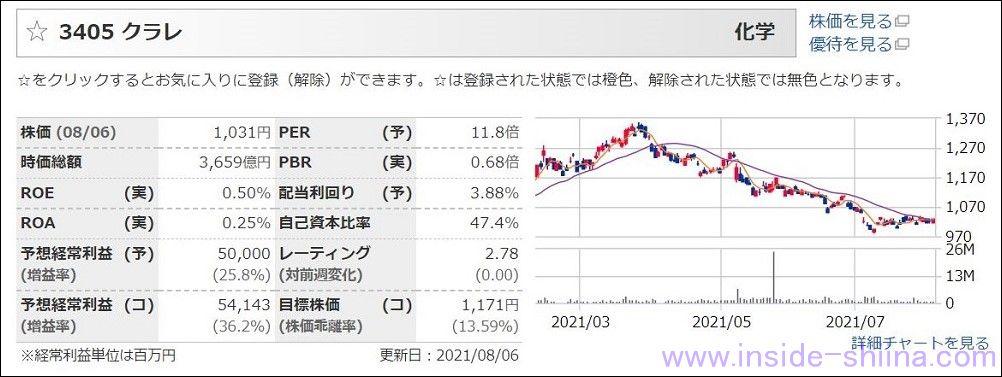 クラレ(3405):配当利回り4.08%
