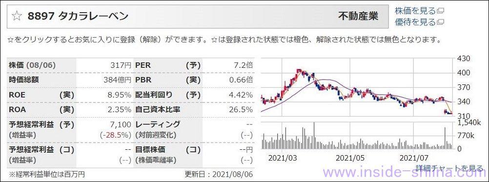 タカラレーベン(8897):配当利回り4.38%