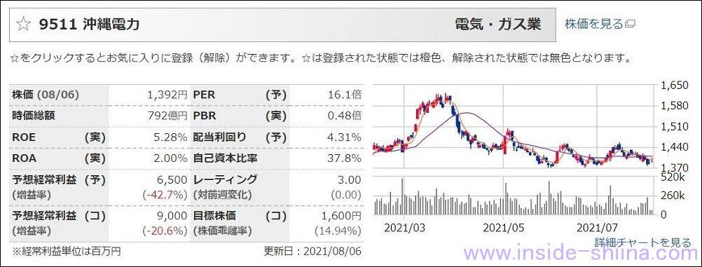 沖縄電力(9511):配当利回り4.34%