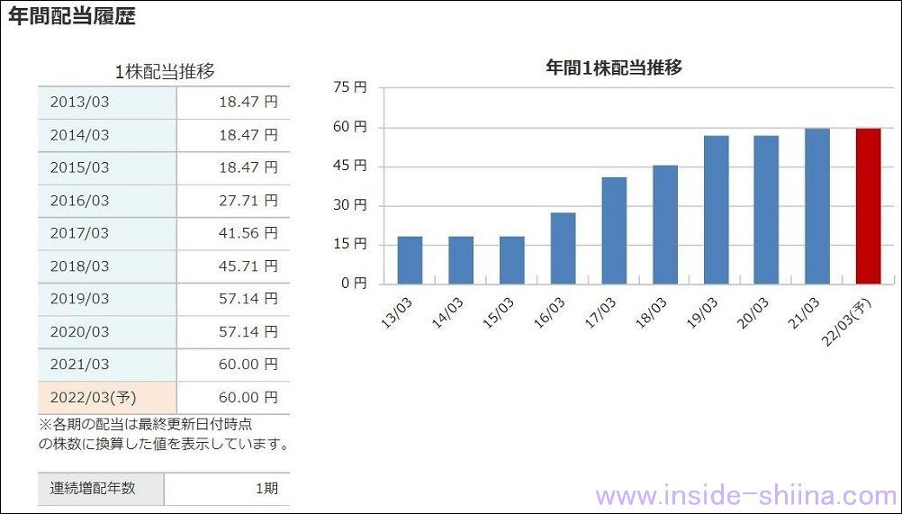 沖縄電力(9511) 配当金推移